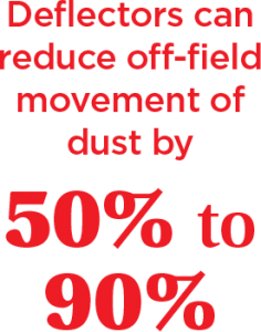 Deflectors can reduce off-field movement of dust by  50% to 90%