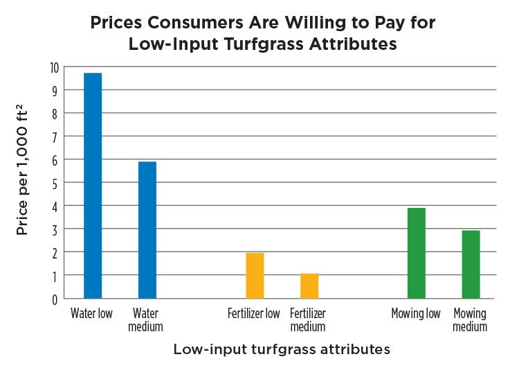Prices Consumers Are Willing to Pay for Low-Input Turfgrass Attributes