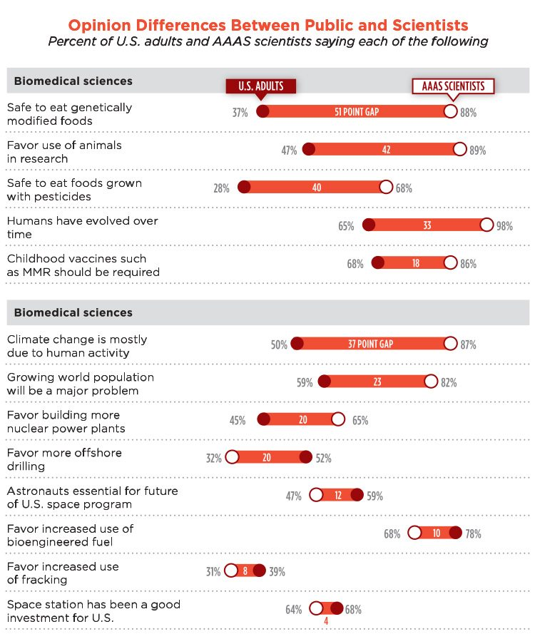 Survey of U.S. adults August 15-25, 2014. AAAS scientists survey Sept. 11-Oct. 13, 2014. Other responses and those saying don't know or giving no answer are not shown. Pew Research Center